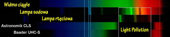 Test i porównanie filtrów Astronomik CLS oraz Baader UHC-S